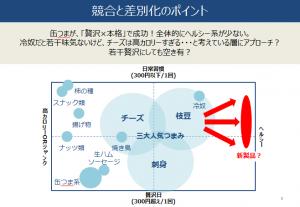 日本発!JAPANブランド×発酵おつまみを作ろう!_差別化のポイント