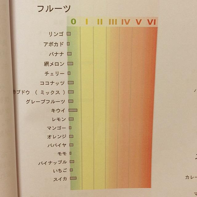 IgG96スタンダード・フード・パネル